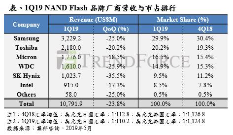 第一季NAND Flash品牌商营收季减23.8%,第二季价格跌势难止