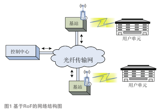 基于FPGA的副载波信号在光载无线通信系统中传输的实现