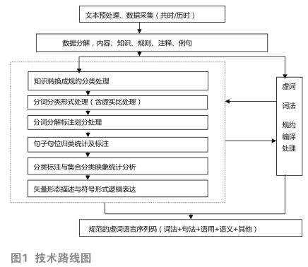 智能语义理解搜索引擎中汉语虚词的形态特征略析