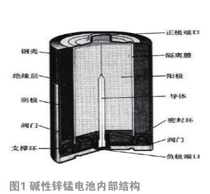 影响碱性锌锰干电池电压余量环境因素的研究