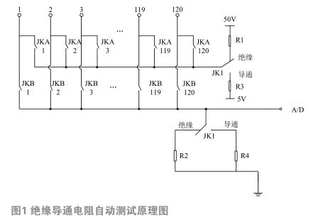 基于网络的绝缘导通电阻自动测试系统
