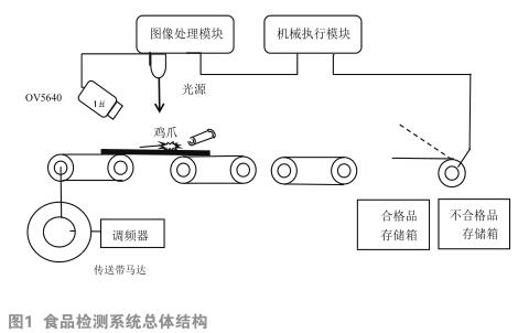 基于ZYNQ的流水线食品外观检测系统设计