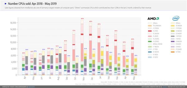 AMD雄起!锐龙处理器销量连续10个月超越Intel酷睿