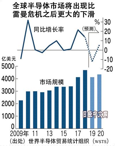 WSTS:今年全球半導體市場或縮小12%