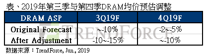 第三季DRAM价格跌幅将扩大至15%