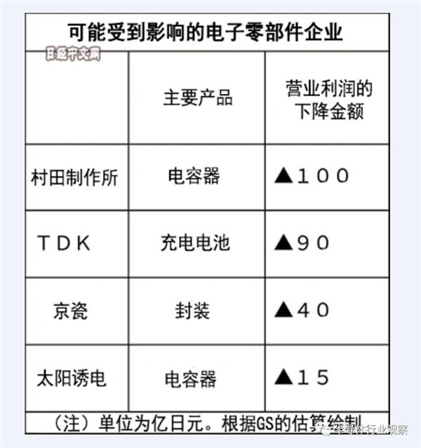 华为禁令持续:美日芯片厂哀鸿遍野