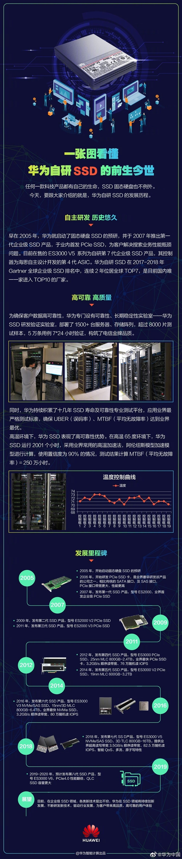 華為自研SSD歷史:歷經七代、國內唯一殺入全球TOP10