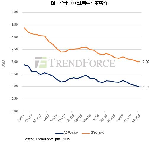 照明LED封装产品价格维持小幅下滑,中美贸易战影响暂未体现