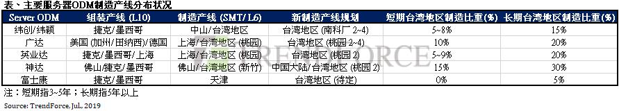 服务器代工厂新增台湾地区产线,然经济效益仍难敌中国大陆制造