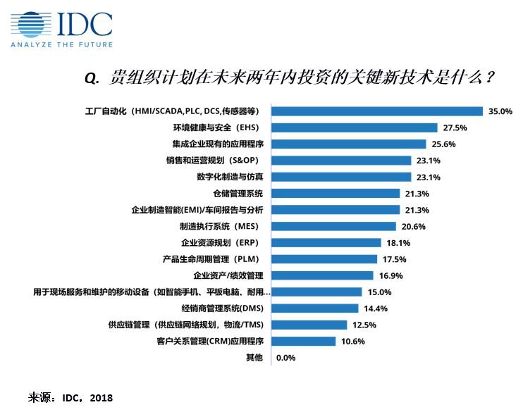 IDC:走近2019达沃斯——中国制造业IT应用最新趋势