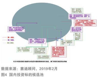 2019年中国VR/AR产业投融资特点及趋势