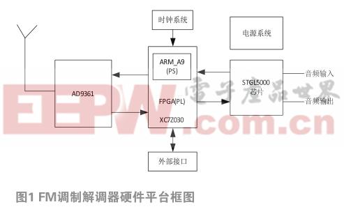 基于SDR的FM调制与解调器的实现