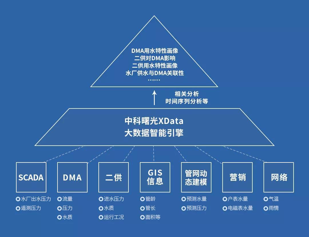 建设大数据智能平台,中科曙光推动智慧水务发展