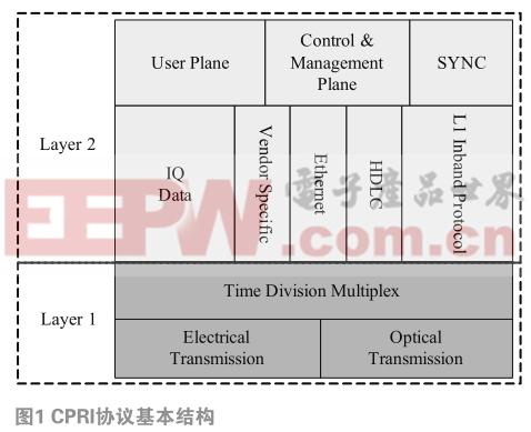 基于CPRI协议的5G高速光纤接口研究