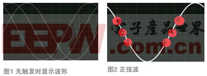 Labview仿真示波器中触发分析与设计