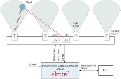 elmos推出基于E909.21/22芯片的新一代手势识别传感器方案