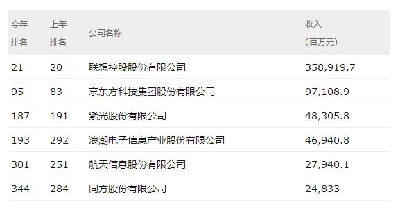 2019年中国500强:阿里蹿升第24 小米首次上榜第53