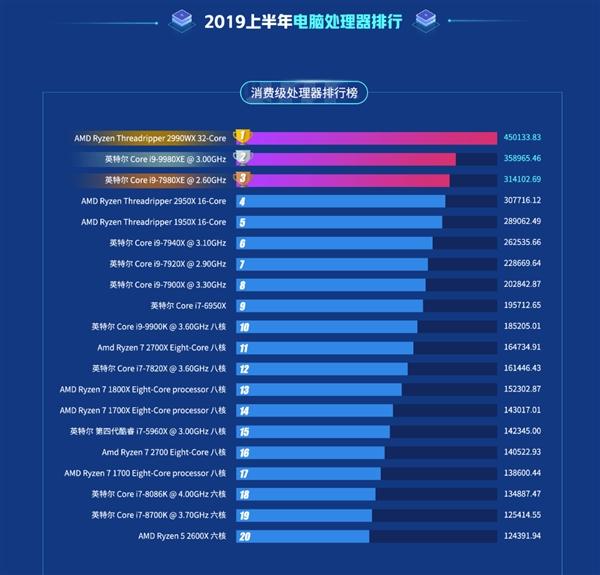 鲁大师:AMD 32核性能制霸 最受欢迎型号仅两款