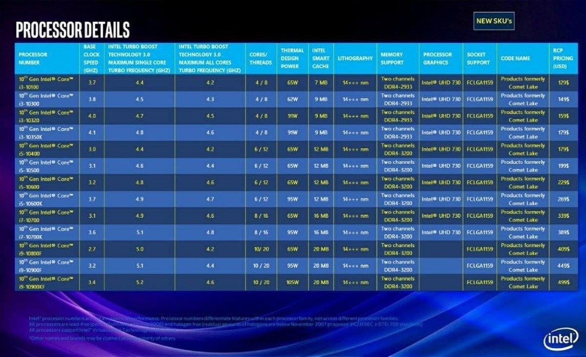 Intel 10核桌面处理器曝光