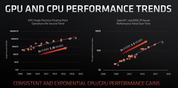 AMD:摩尔定律有效但已放慢 7nm芯片成本大增