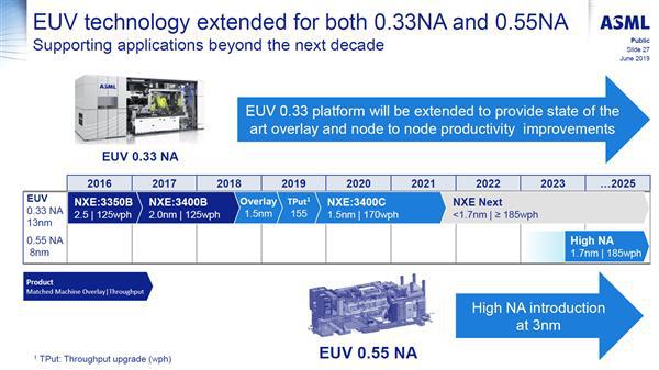 ASML发布Q2季度财报 EUV光刻机产能大增
