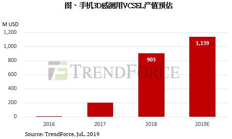 集邦咨询:2019年手机3D感测进入市场成长期,VCSEL产值有望达11.39亿美元