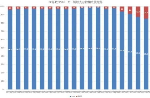 AMD处理器在日本零售市场份额飙升到69%