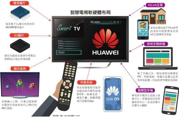 5G、8K、智能电视 华为智能家居宇宙成形