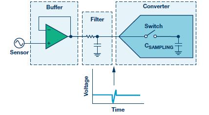 最大限度提高Σ-Δ ADC驱动器的性能