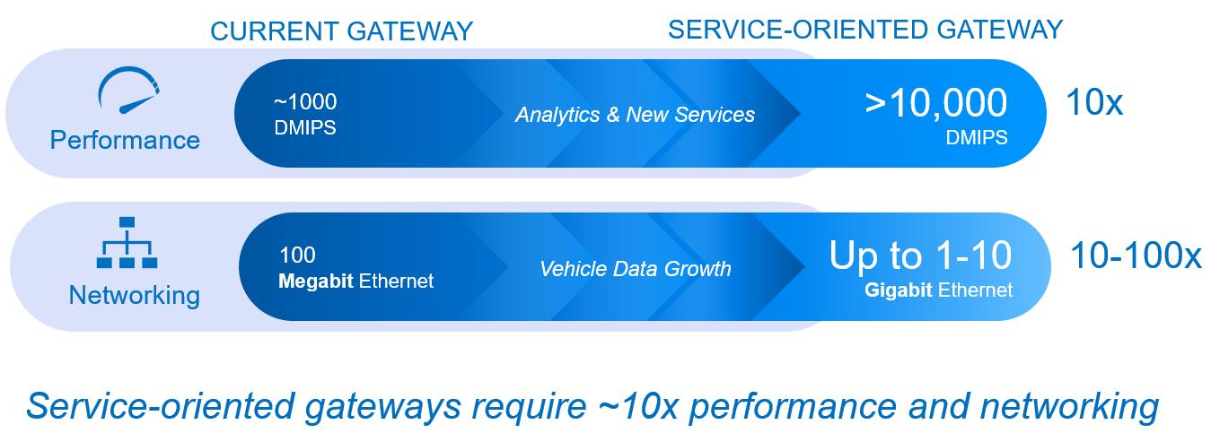 服务型网关的兴起最大化互联汽车的价值