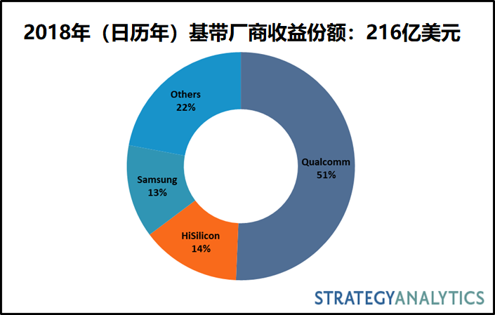 蘋果收购英特爾調制解調器业务:Strategy Analytics观点