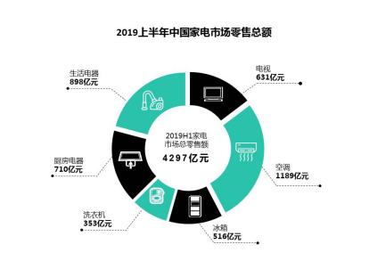 消费升级+消费下沉激发家电市场潜力 2019上半年中国家电市场规模达到4297亿元