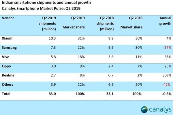 小米手机印度市场称霸!连续8个季度出货量排名第一