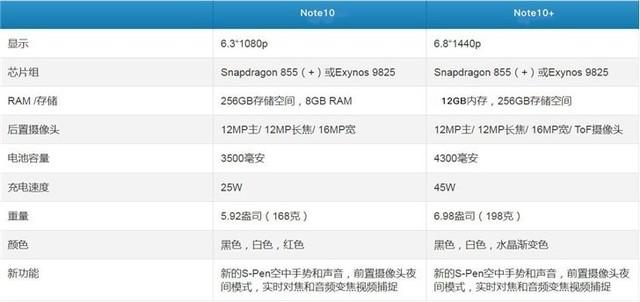 三星Note 10配置全曝光 或搭载骁龙855+