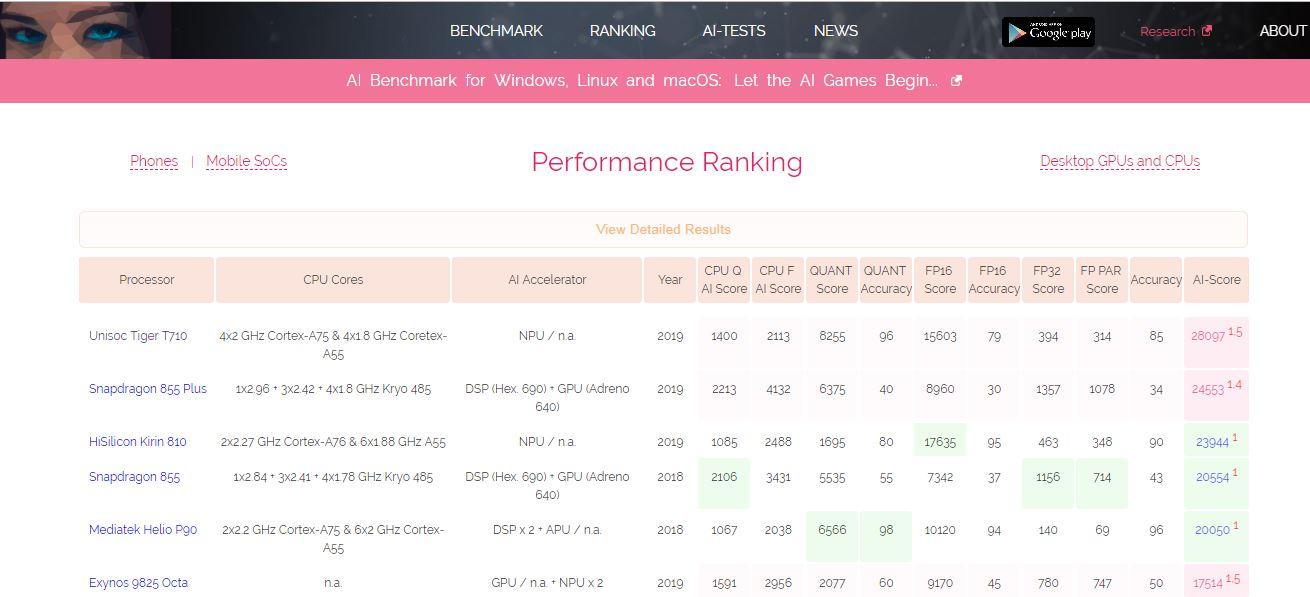 紫光展锐登顶AI排行榜榜首 AI性能超骁龙855 plus