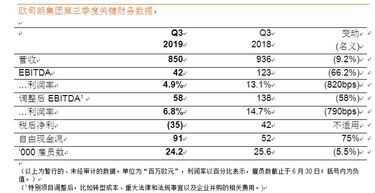 欧司朗发布2019财年第三季度业绩报告,业绩提升计划有效节约成本
