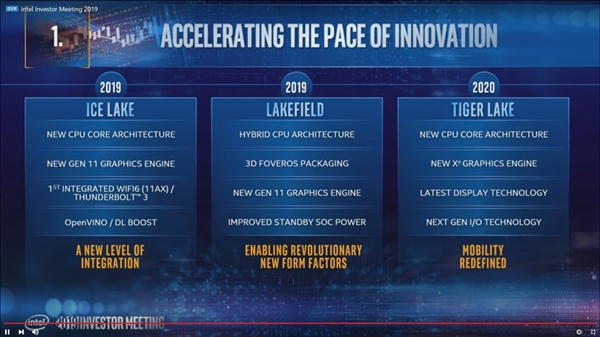 Intel第二代10nm處理器Tiger Lake現身跑分:殘血5W戰平14nm 15W