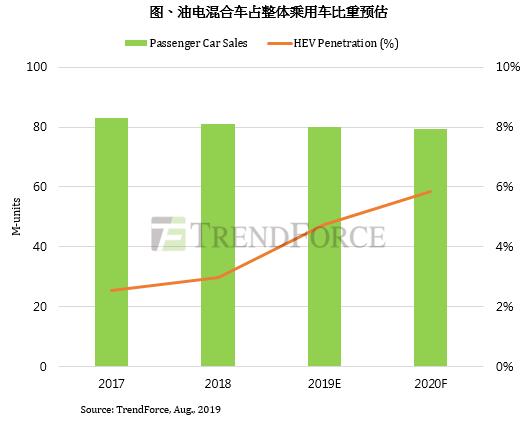 油电混合车已成为国际趋势,中国电动车发展优势也将朝向多元化