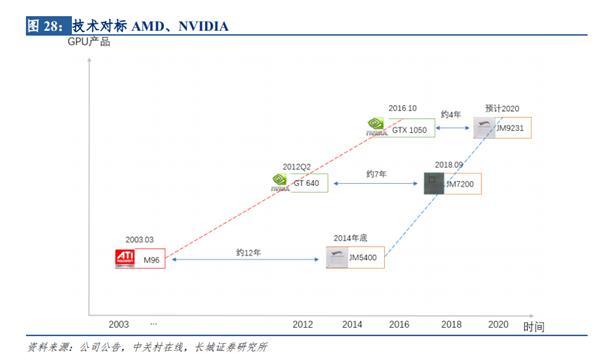 國產最先進GPU研發中 性能可追GTX 1080顯卡