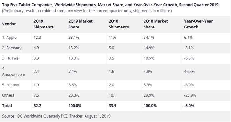 平板电脑市场失衡:Google 放手,Android 无力,苹果放大招