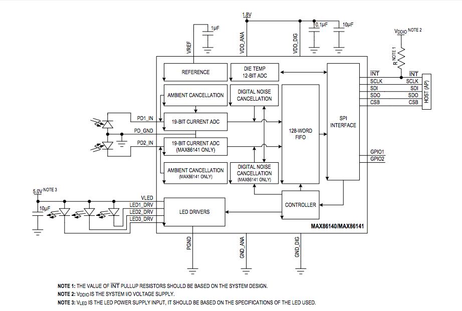 不同心率檢測技術的工程師選擇指南