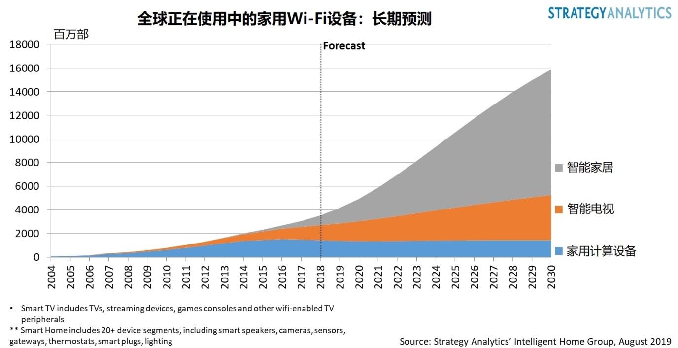 Strategy Analytics:智能家居将推动无线家庭演进的第三次浪潮