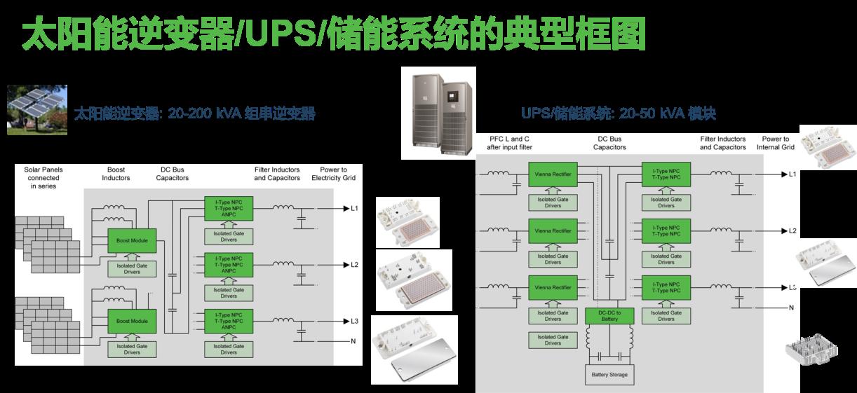采用功率集成模块设计出高能效、高可靠性的太阳能逆变器