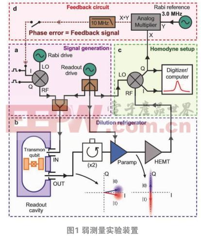 基于量子纠缠弱测量的超光速通信方案探究