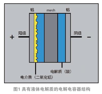 水性电解电容器:从瘟疫到不可或缺的组件