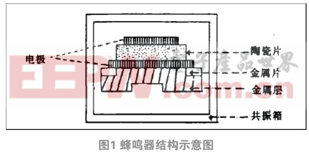 蜂鸣器抗耐热性失效研究与应用