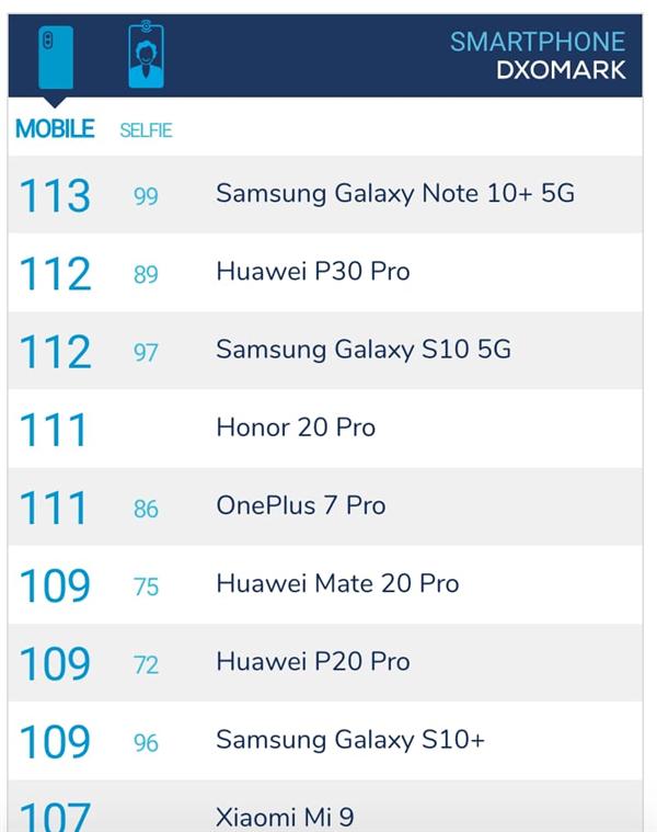 三星Note10+拿下DxO总评113分:超越华为P30 Pro跃居世界第一