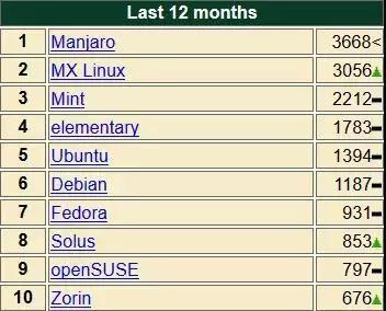 (图为Manjaro在过去的12个月中热度排名第一)