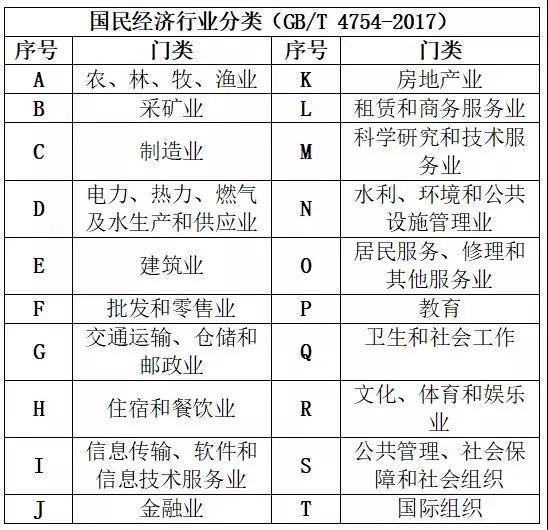 (图为2017年国民经济行业分类)