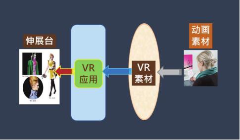 认识VR开发流程,订定SOP(下)